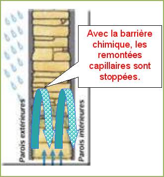 éviter les remontées capillaires sur toiture